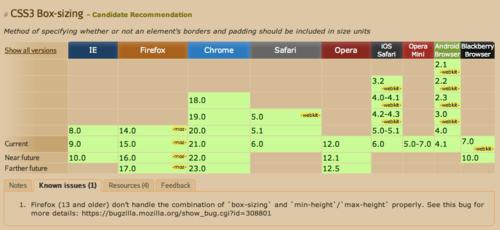 Поддержка свойства box-sizing в браузерах